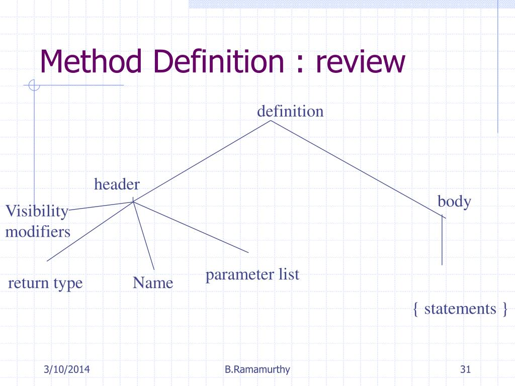 Method Definition : review