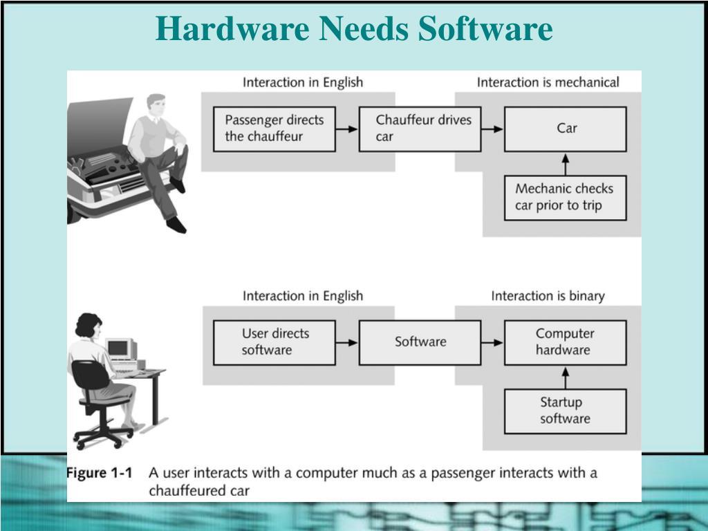 Hardware Needs Software