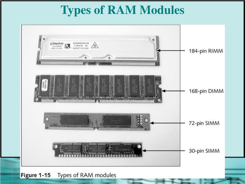 Types of RAM Modules