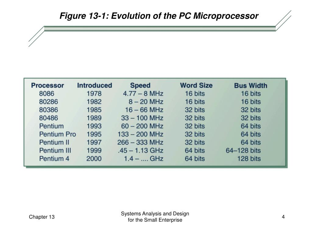 Figure 13-1: Evolution of the PC Microprocessor