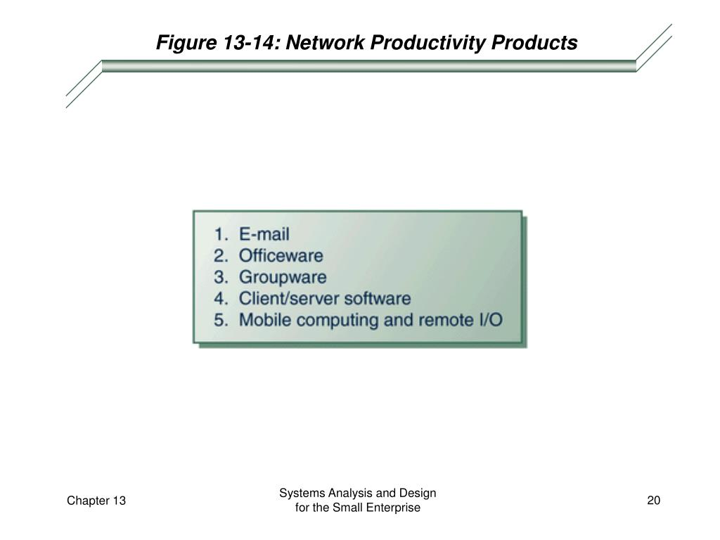 Figure 13-14: Network Productivity Products