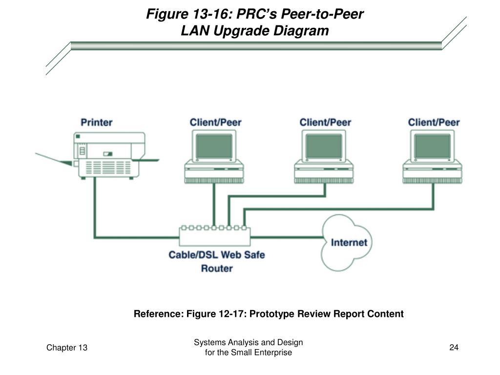 Figure 13-16: PRC's Peer-to-Peer