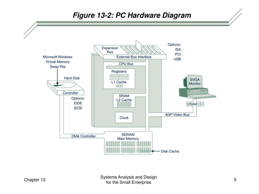 Figure 13-2: PC Hardware Diagram