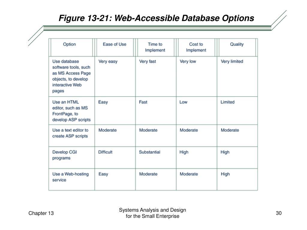 Figure 13-21: Web-Accessible Database Options