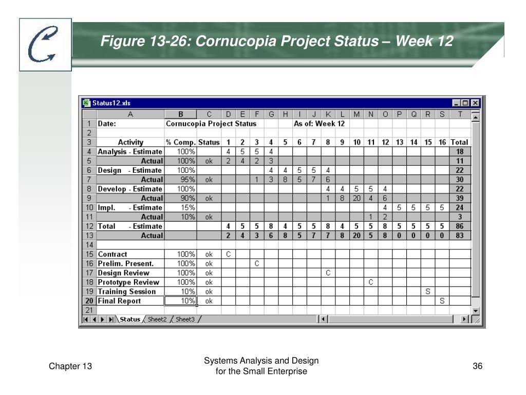 Figure 13-26: Cornucopia Project Status – Week 12
