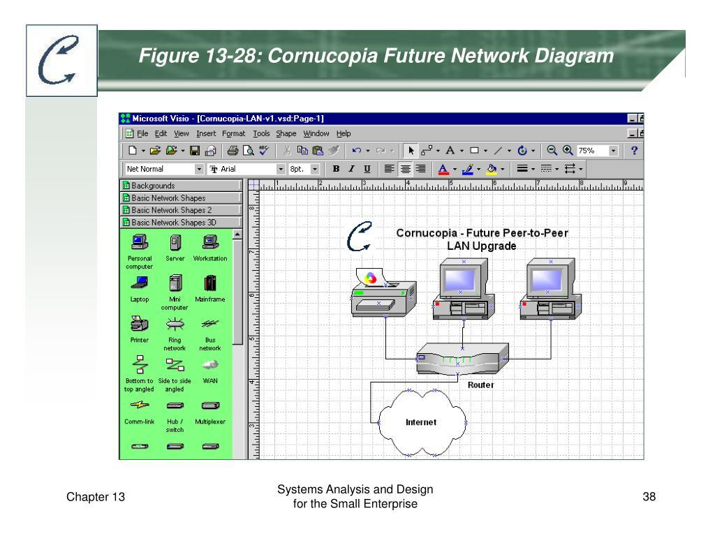 Figure 13-28: Cornucopia Future Network Diagram