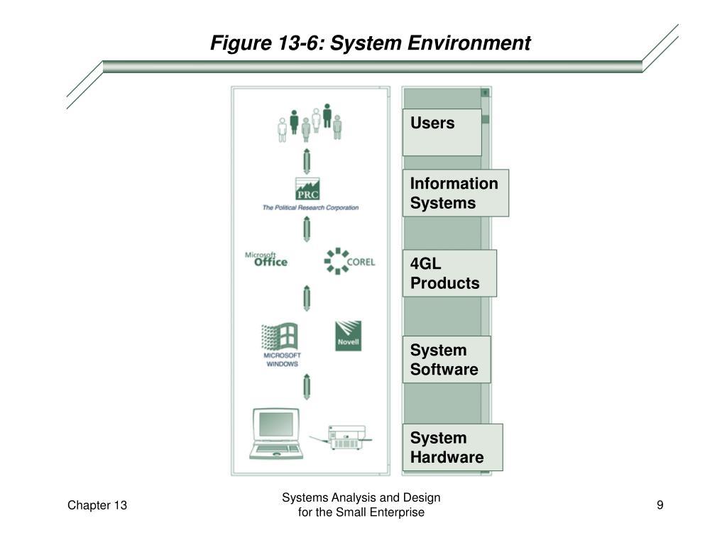 Figure 13-6: System Environment