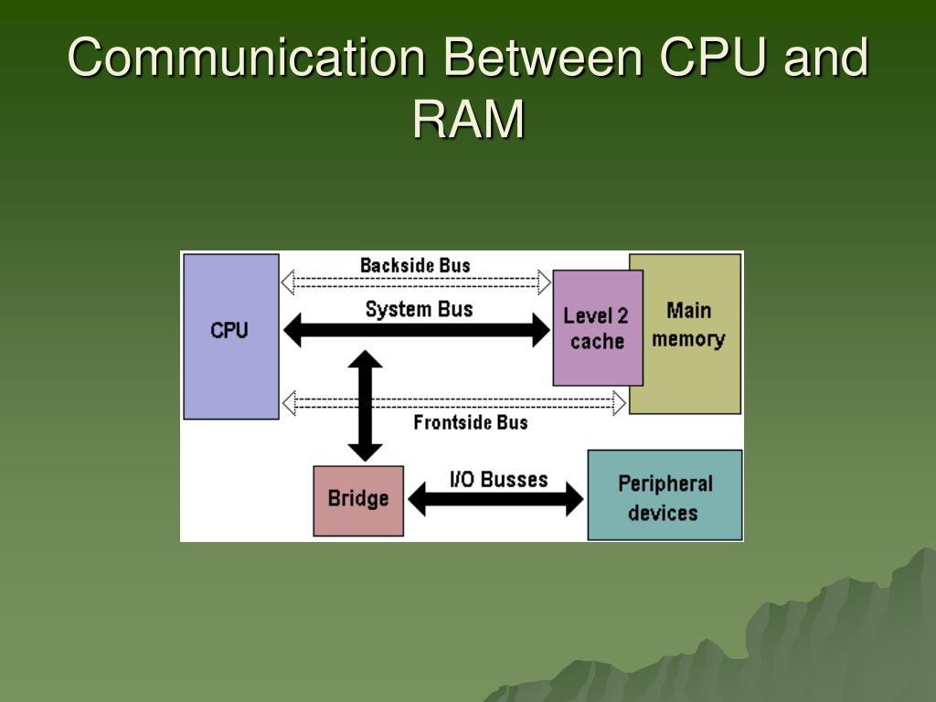 Communication Between CPU and RAM