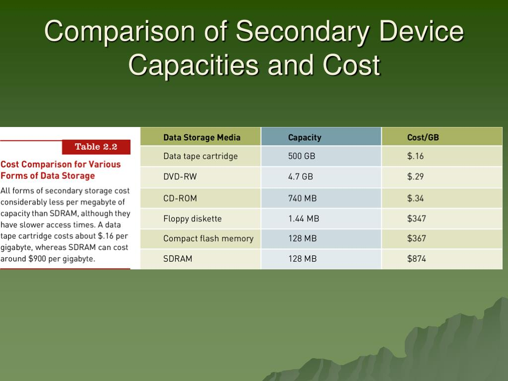 Comparison of Secondary Device Capacities and Cost