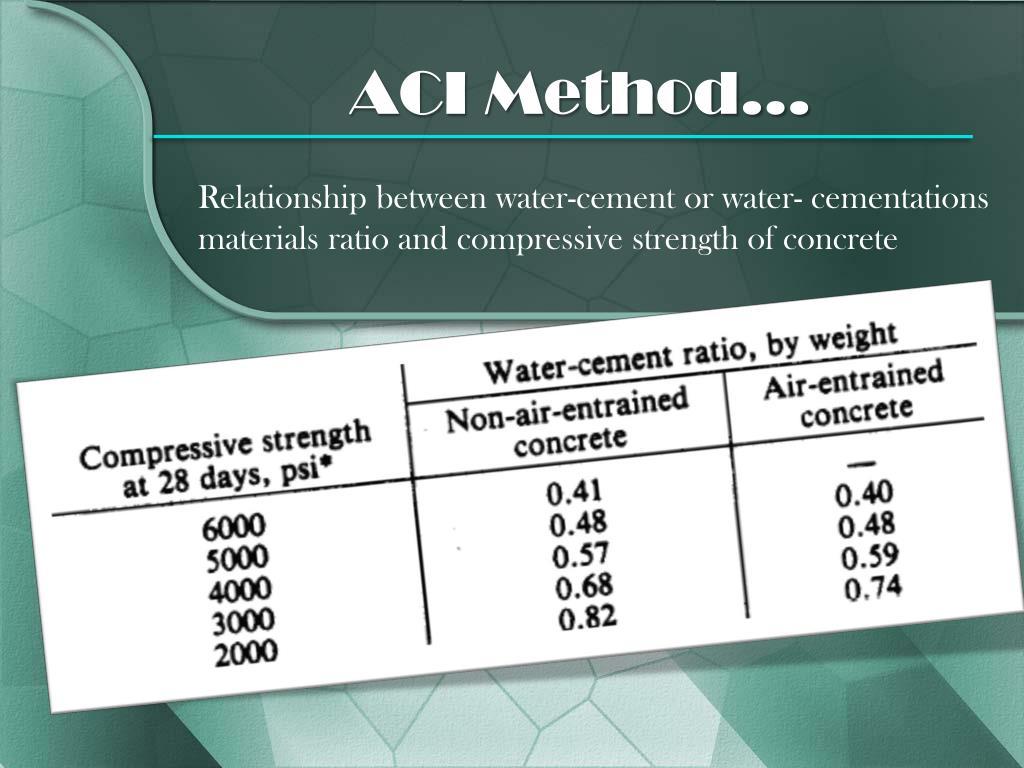 ACI Method…