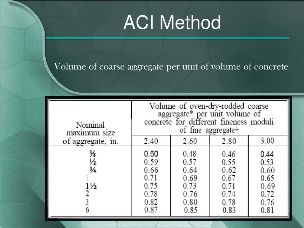 ACI Method