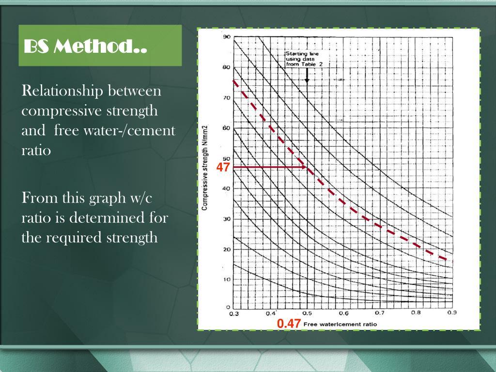 BS Method..