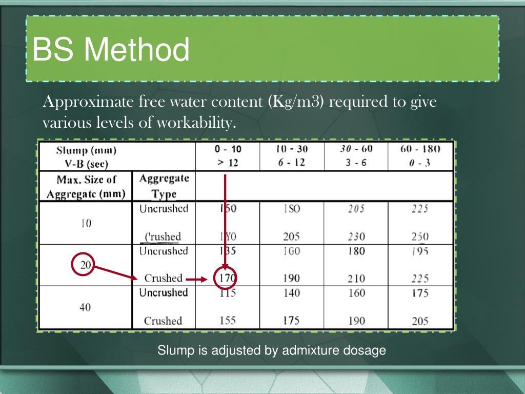 BS Method