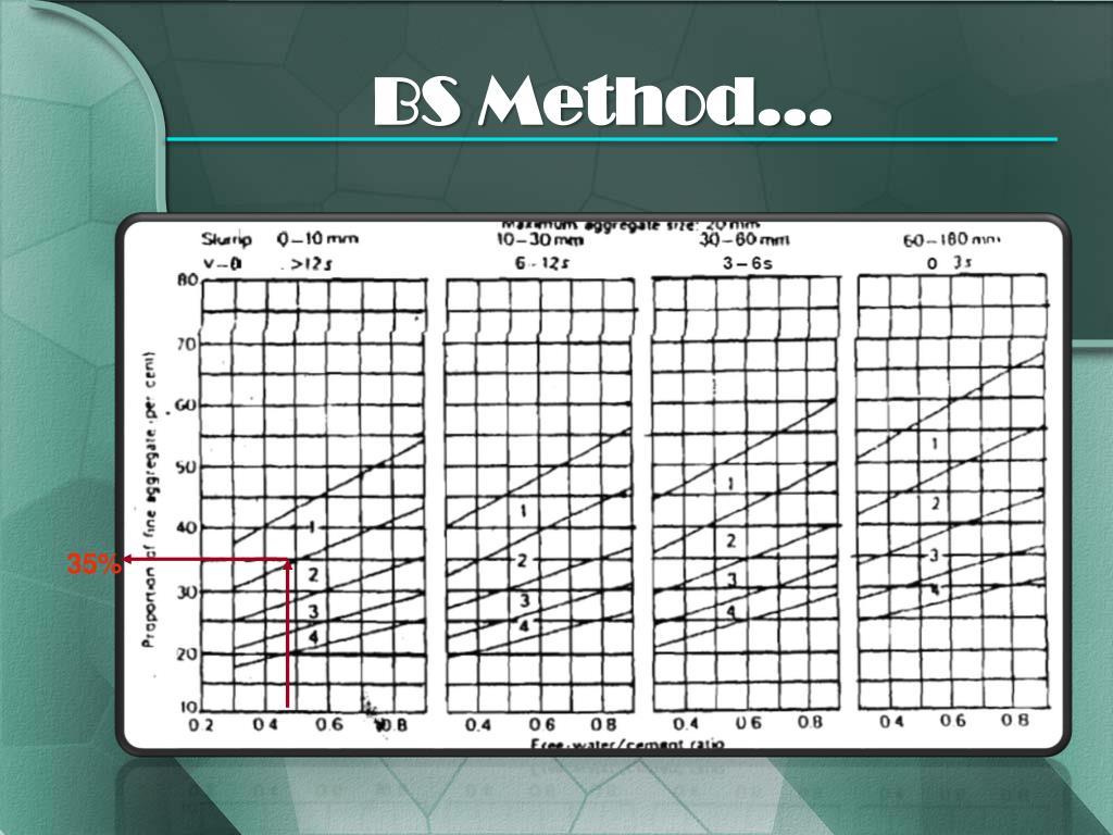 BS Method…