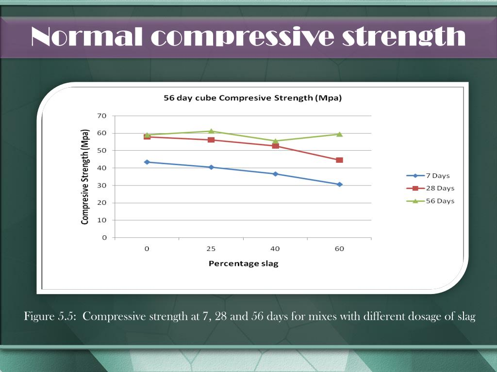 Normal compressive strength