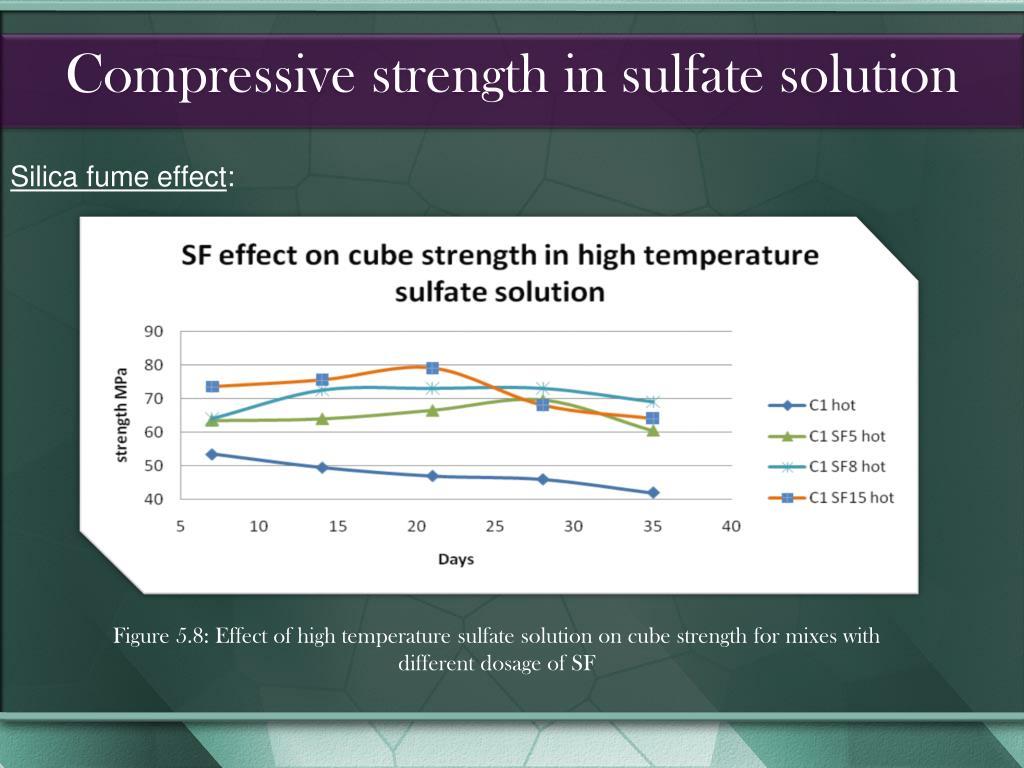 Compressive strength in sulfate solution