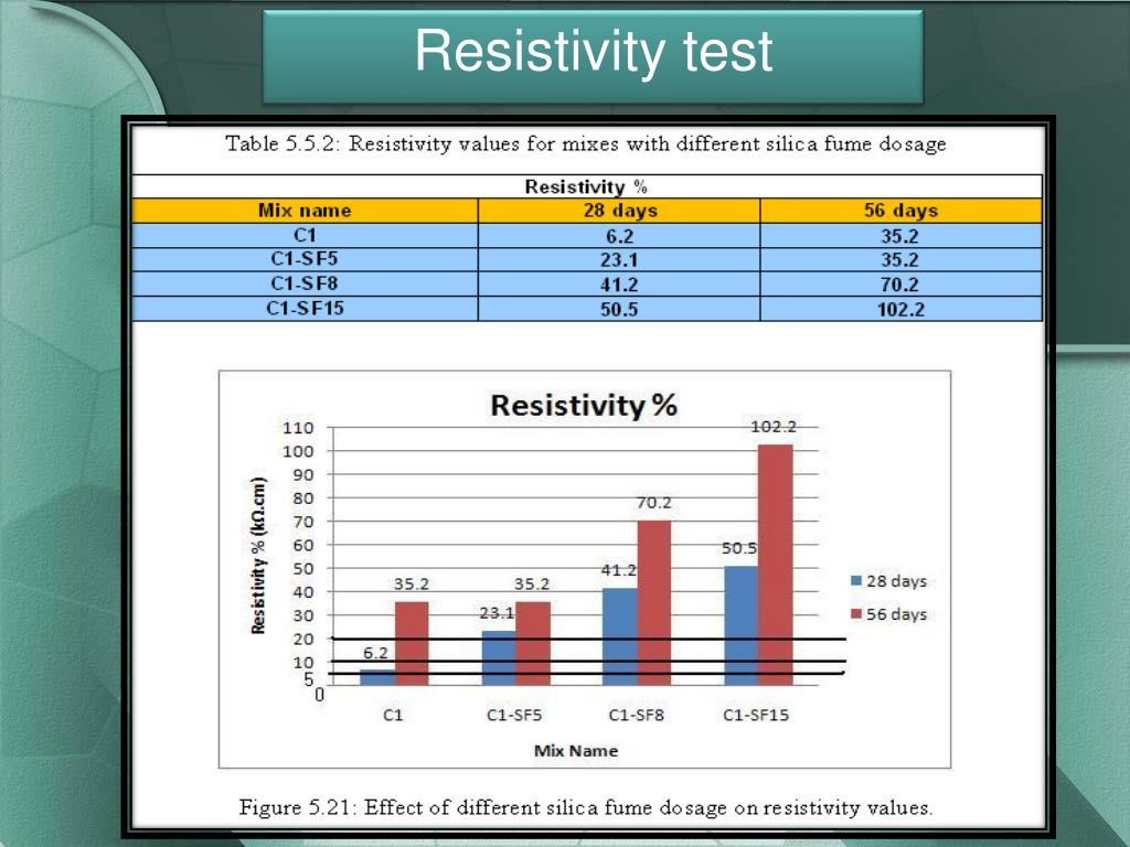 Resistivity test