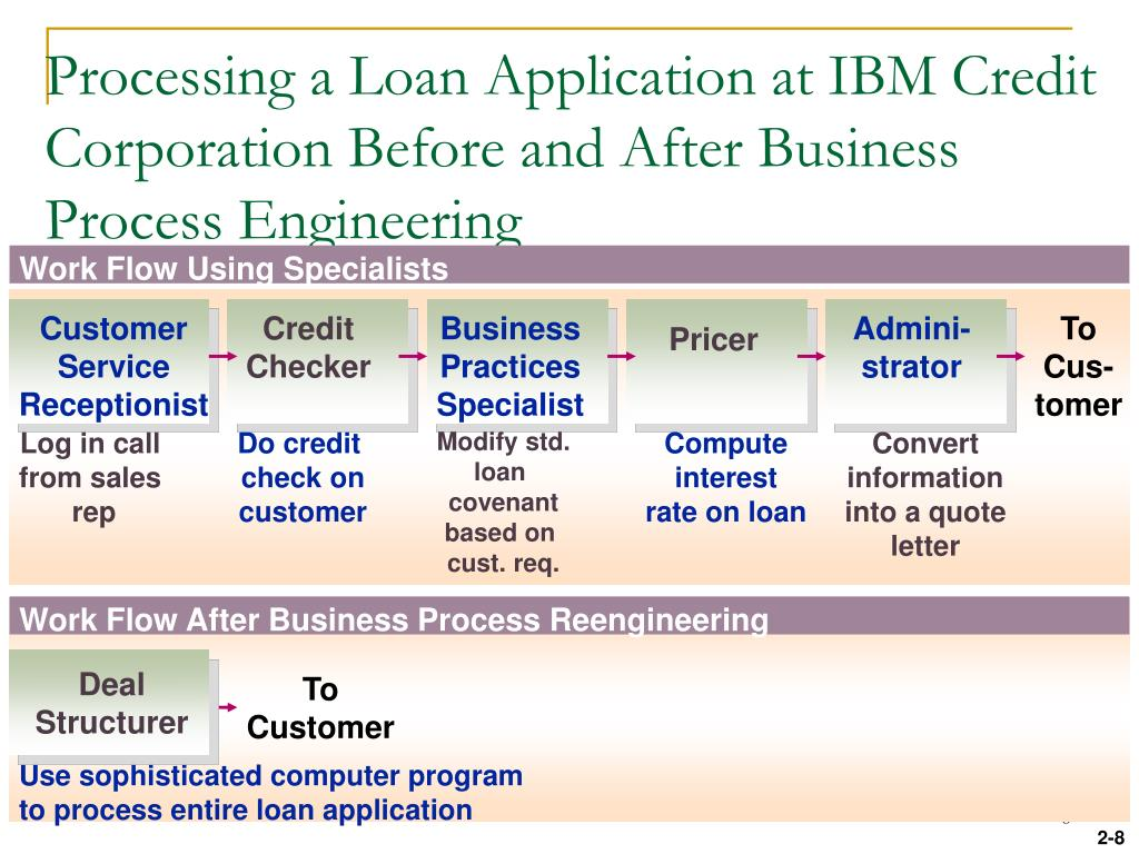 Processing a Loan Application at IBM Credit Corporation Before and After Business Process Engineering