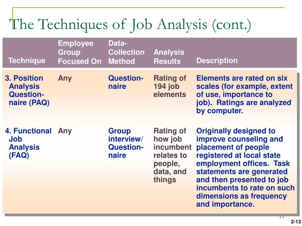 The Techniques of Job Analysis (cont.)