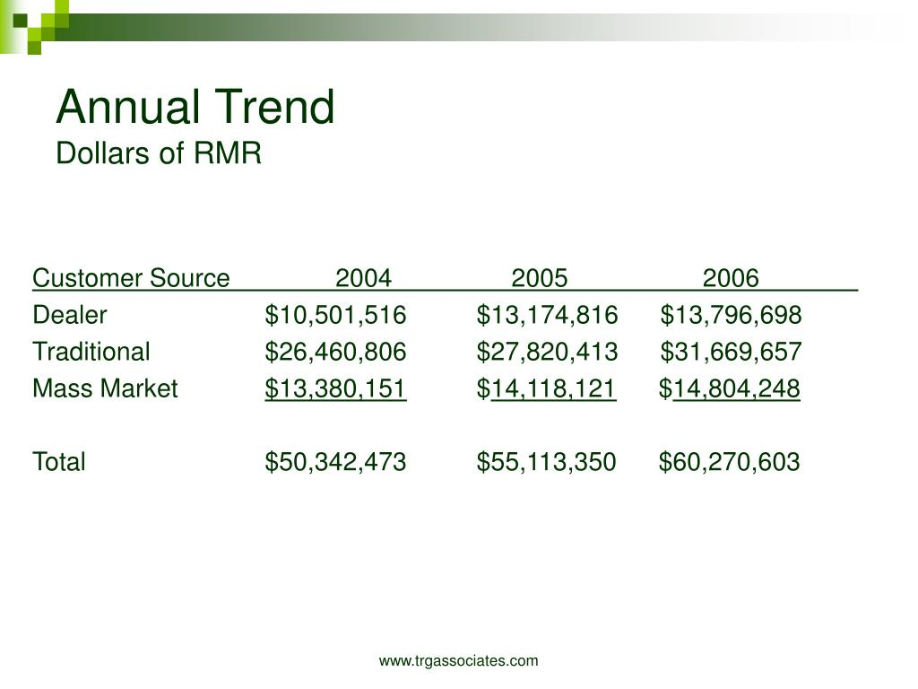 Annual Trend