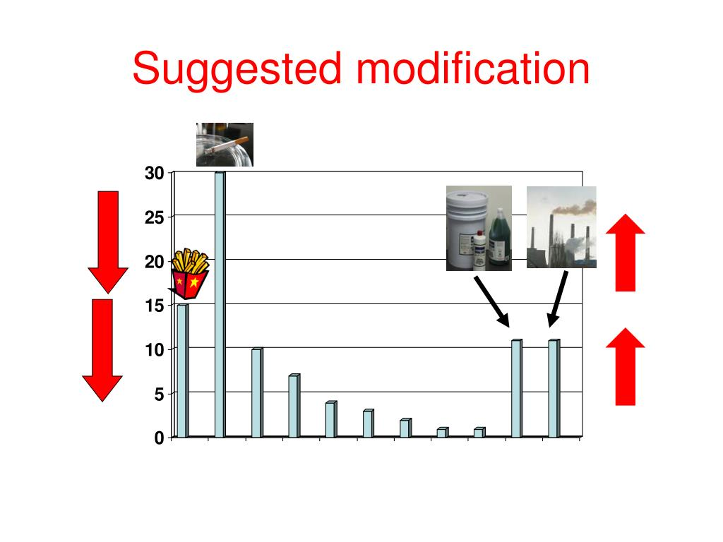 Suggested modification