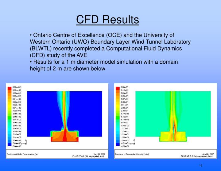 CFD Results