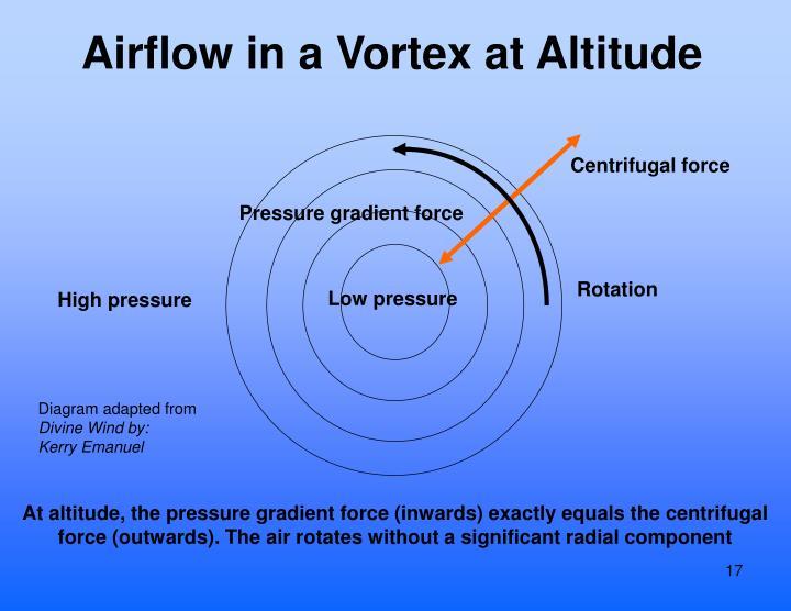 Airflow in a Vortex at Altitude