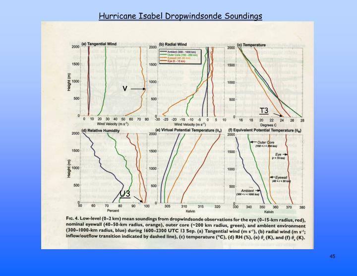 Hurricane Isabel Dropwindsonde Soundings