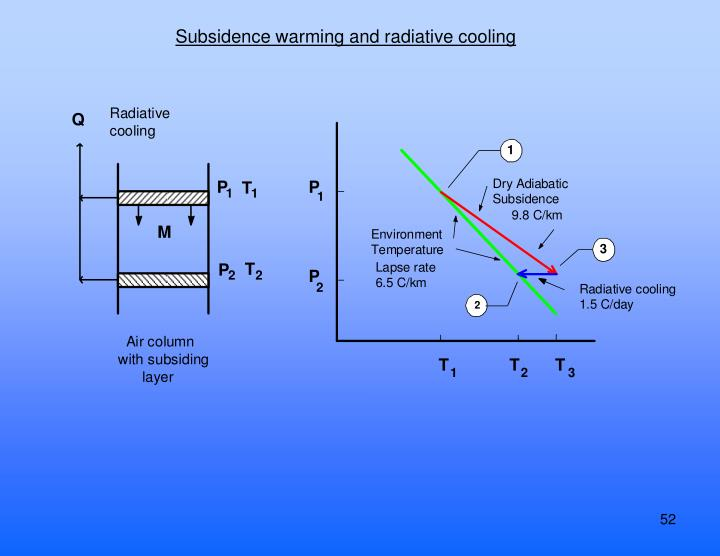 Subsidence warming and radiative cooling