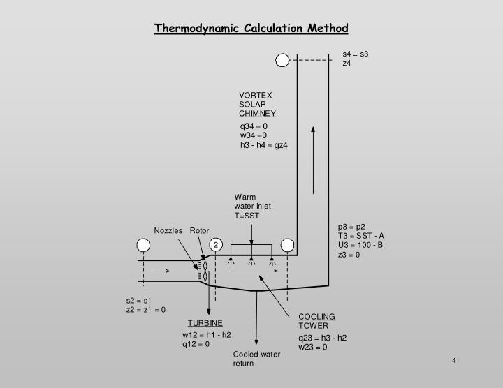 Thermodynamic Calculation Method
