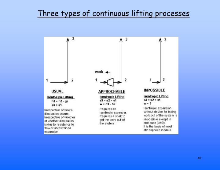 Three types of continuous lifting processes
