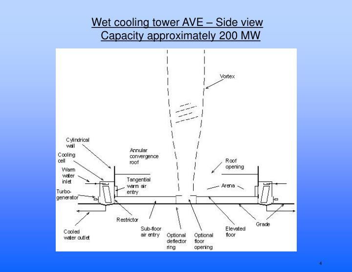 Wet cooling tower AVE – Side view