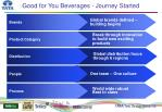 good for you beverages journey started