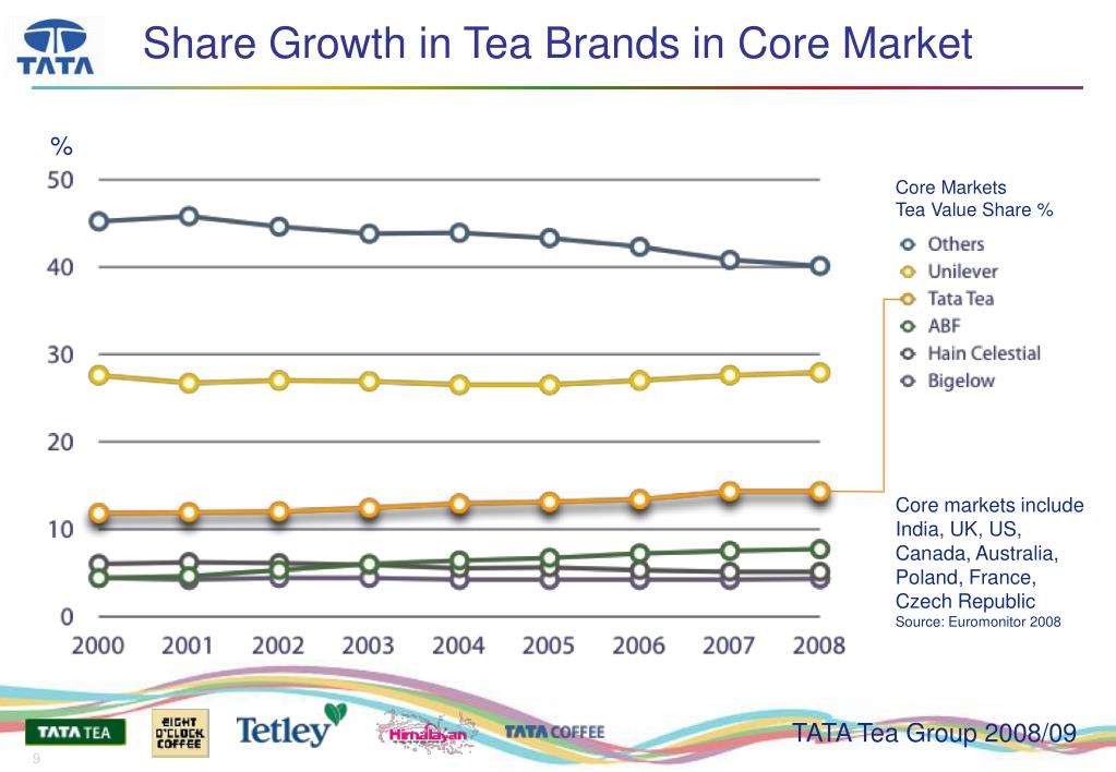 Share Growth in Tea Brands in Core Market