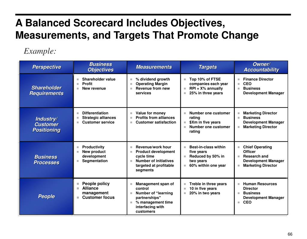 A Balanced Scorecard Includes Objectives, Measurements, and Targets That Promote Change
