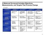a balanced scorecard includes objectives measurements and targets that promote change