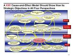a xxx cause and effect model should show how its strategic objectives in all four perspectives