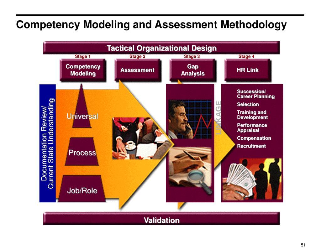 Tactical Organizational Design