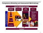 competency modeling and assessment methodology