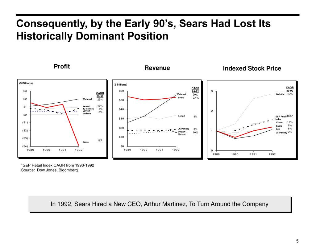 Consequently, by the Early 90's, Sears Had Lost Its Historically Dominant Position