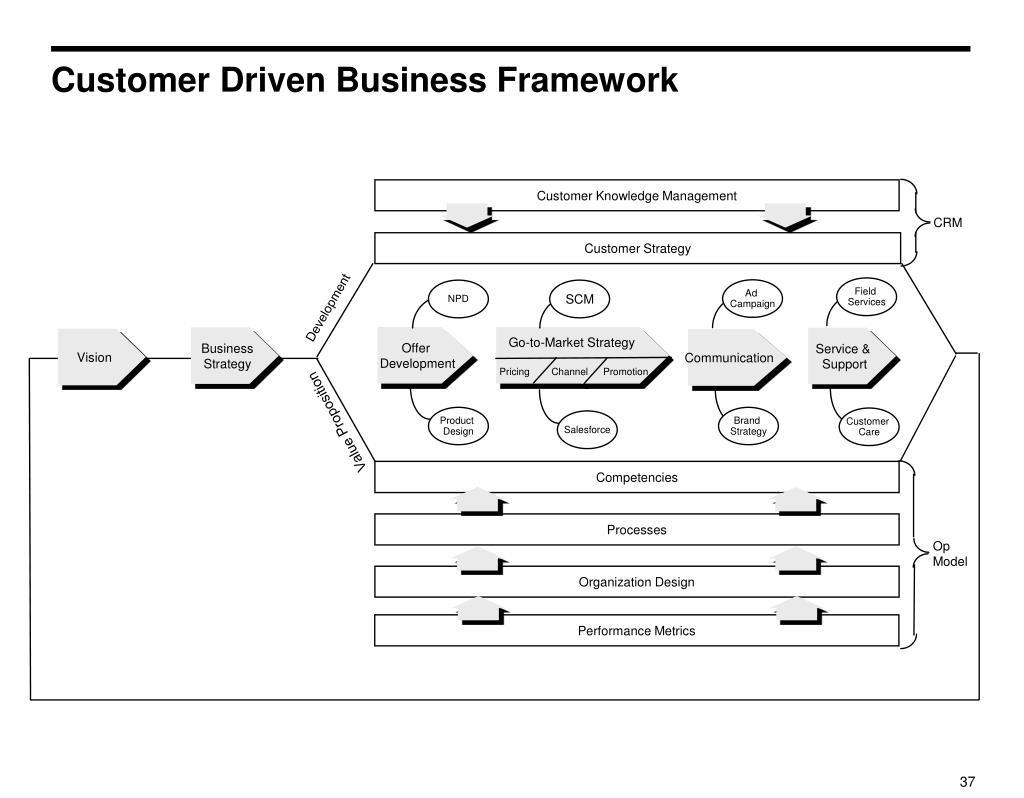 Customer Driven Business Framework