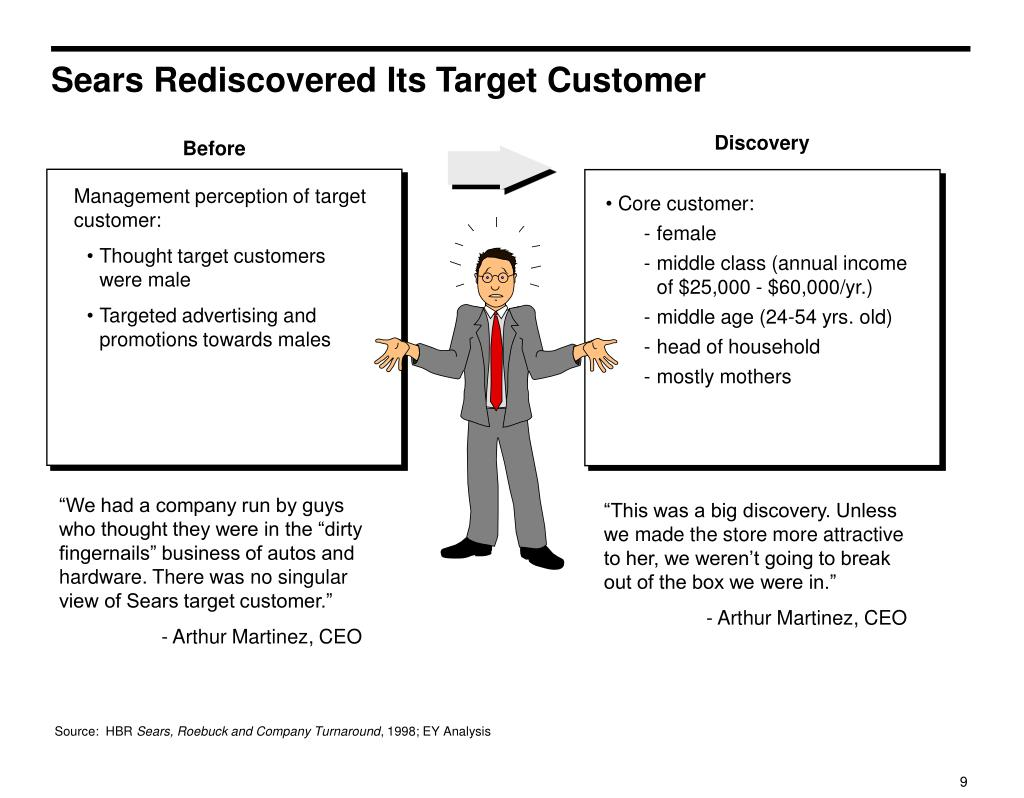 Sears Rediscovered Its Target Customer