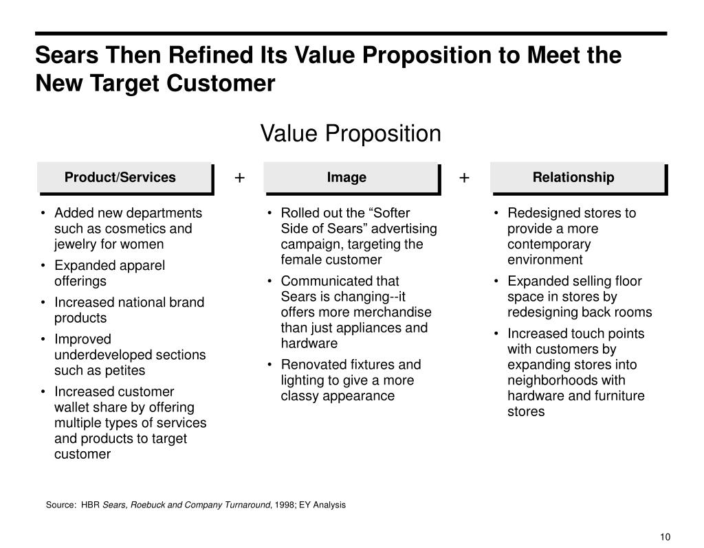 Sears Then Refined Its Value Proposition to Meet the New Target Customer