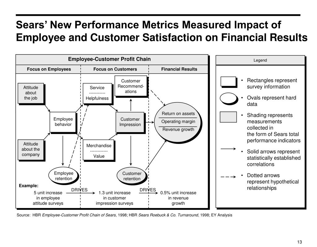 Sears' New Performance Metrics Measured Impact of Employee and Customer Satisfaction on Financial Results