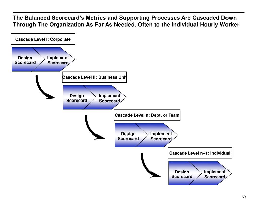 Cascade Level I: Corporate