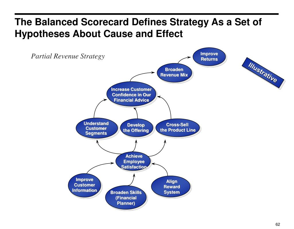 The Balanced Scorecard Defines Strategy As a Set of Hypotheses About Cause and Effect