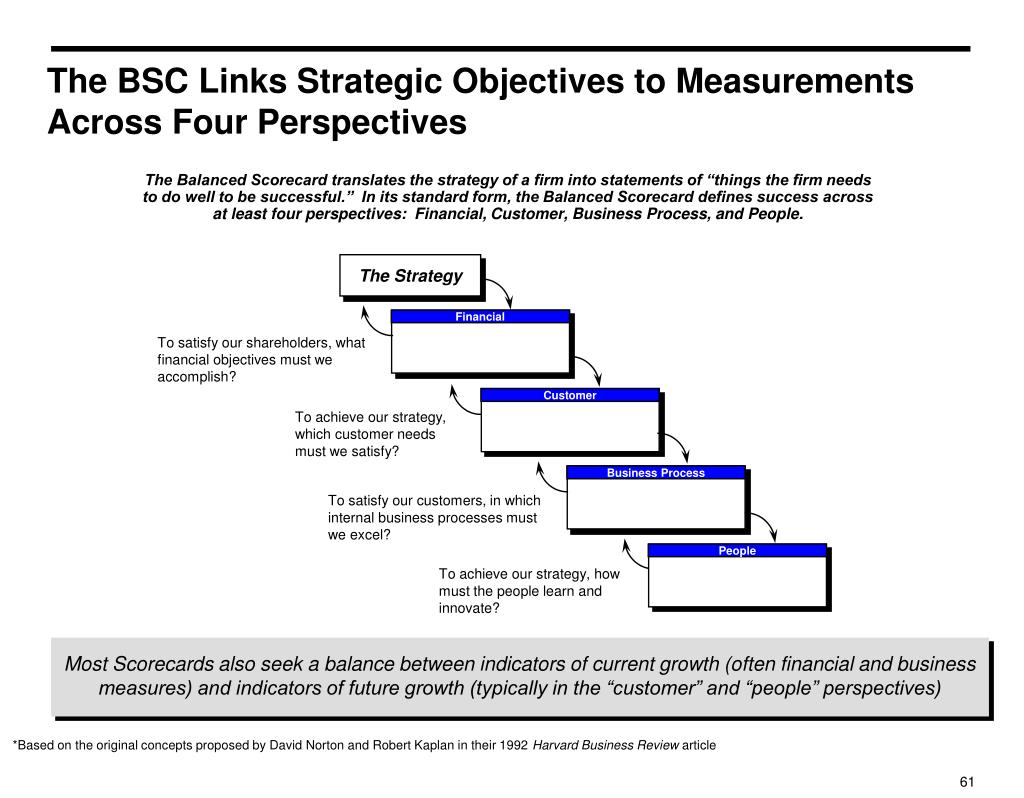 The BSC Links Strategic Objectives to Measurements Across Four Perspectives