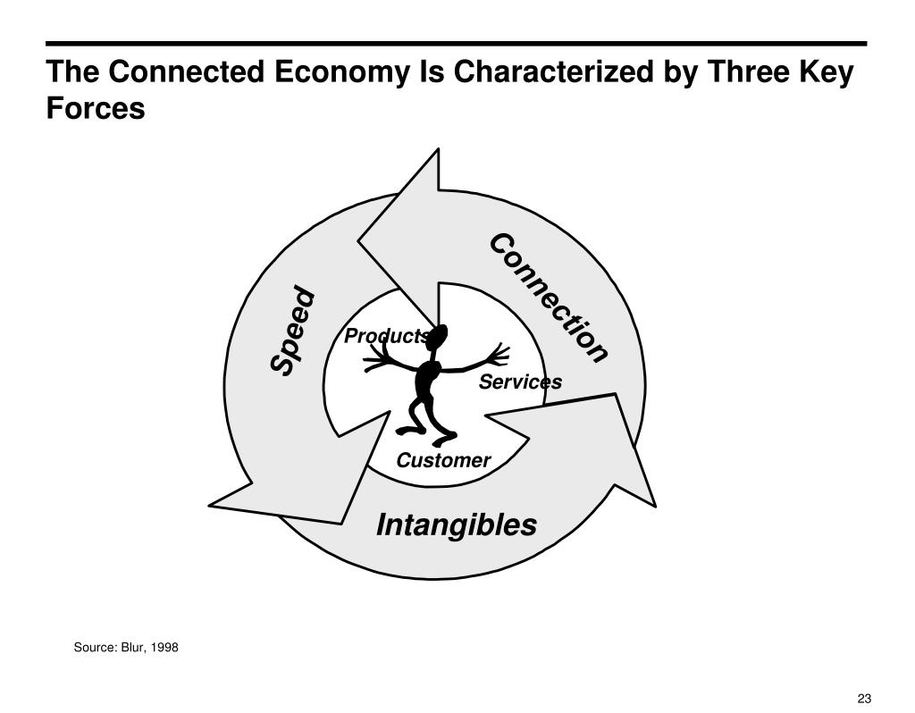 The Connected Economy Is Characterized by Three Key Forces