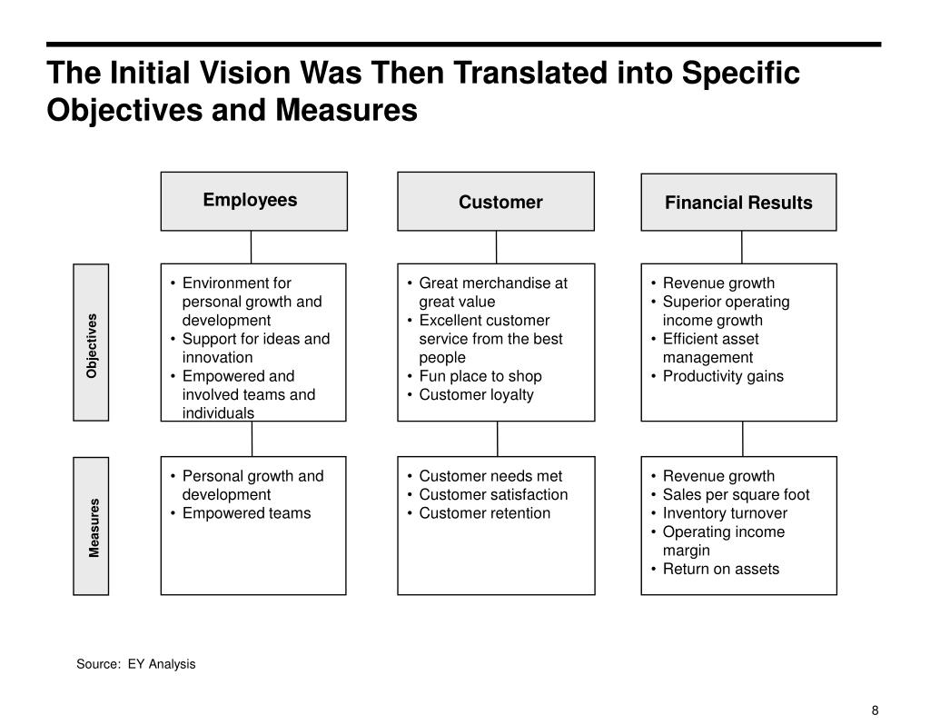 The Initial Vision Was Then Translated into Specific Objectives and Measures