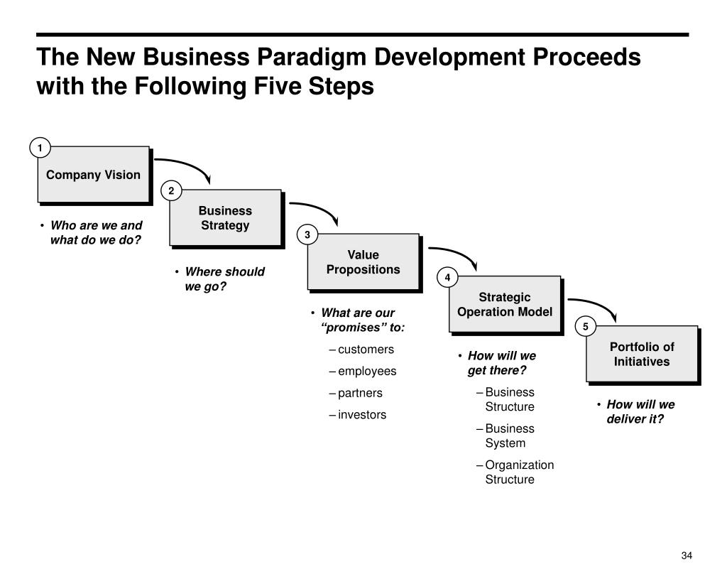 The New Business Paradigm Development Proceeds with the Following Five Steps